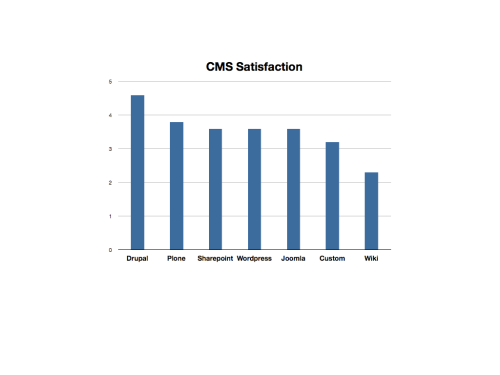 uw-cms-satisfaction003